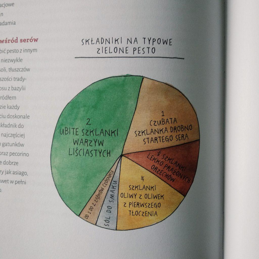 Zdjęcie nr 2 - Cudowna książka Salt Fat Acid Heat i pesto z bazylii